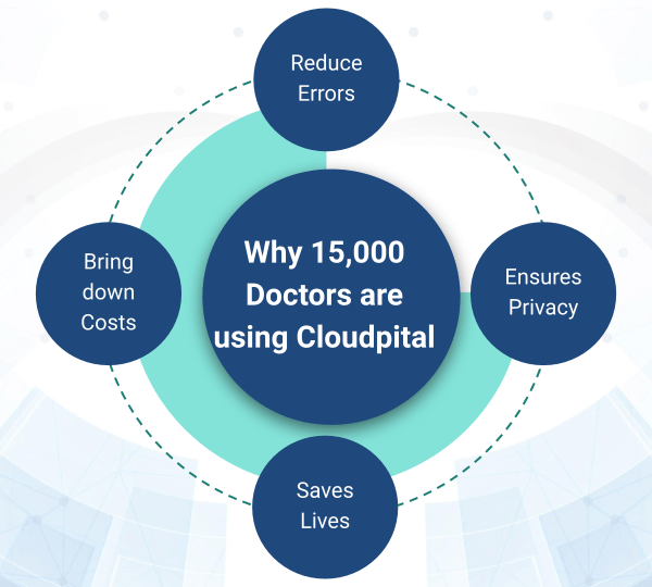 Why Do Healthcare Sectors Need Clinic Software In Saudi Arabia During COVID-19?